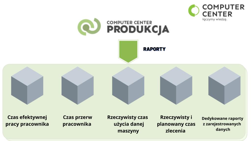 CC Produkcja